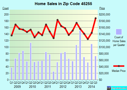 Zip code 45255 (Cincinnati, OH) real estate house value trends