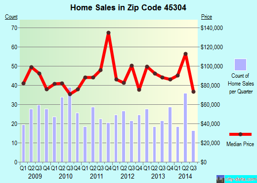 Zip code 45304 (ARCANUM, Ohio) real estate house value trends