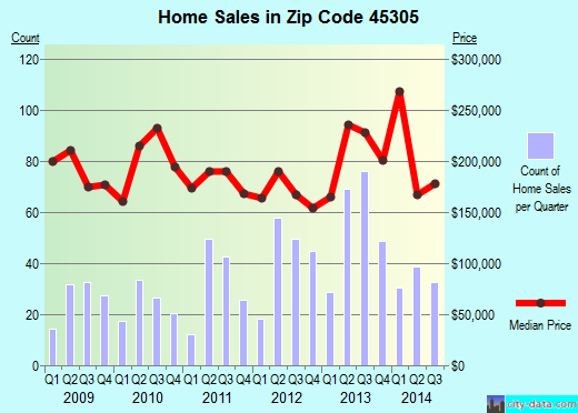 Zip code 45305 (Bellbrook, Ohio) real estate house value trends