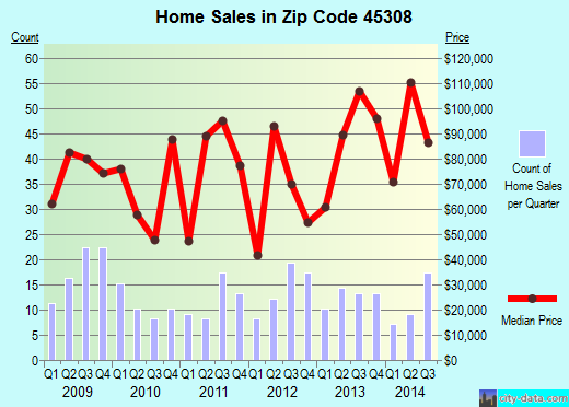 Zip code 45308 (Bradford, Ohio) real estate house value trends
