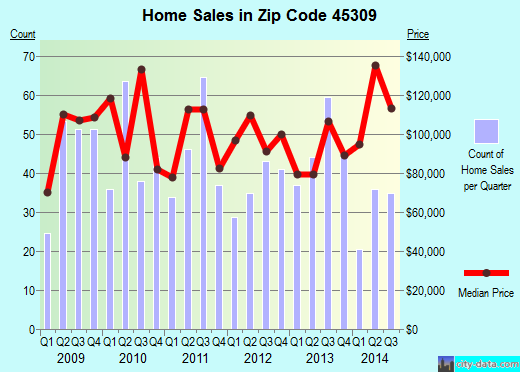 Zip code 45309 (Brookville, Ohio) real estate house value trends