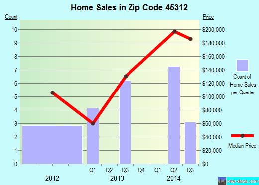 Zip code 45312 (Casstown, Ohio) real estate house value trends
