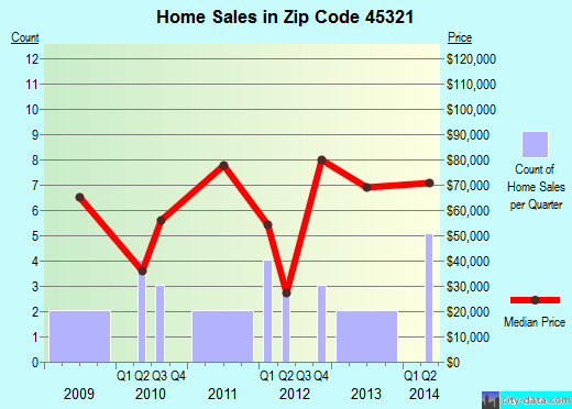 Zip code 45321 (Eldorado, Ohio) real estate house value trends