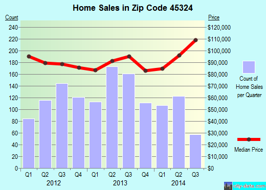 Zip code 45324 (Fairborn, Ohio) real estate house value trends
