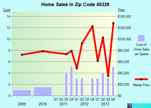 Zip code 45326 (Fletcher, Ohio) real estate house value trends
