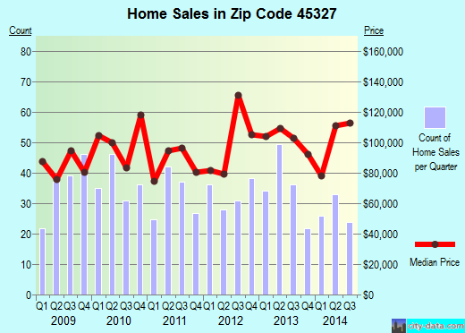 Zip code 45327 (Germantown, Ohio) real estate house value trends