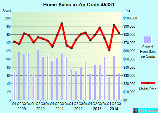 Zip code 45331 (Greenville, Ohio) real estate house value trends
