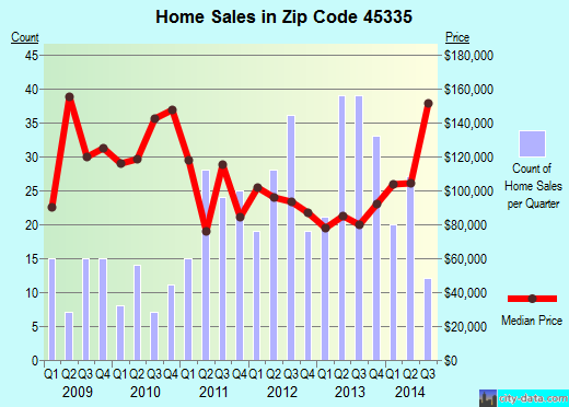 Zip code 45335 (JAMESTOWN, Ohio) real estate house value trends