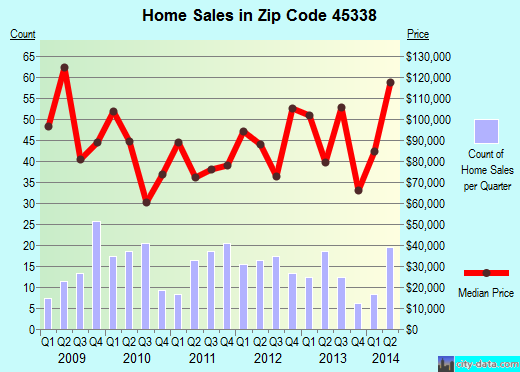 Zip code 45338 (LEWISBURG, Ohio) real estate house value trends