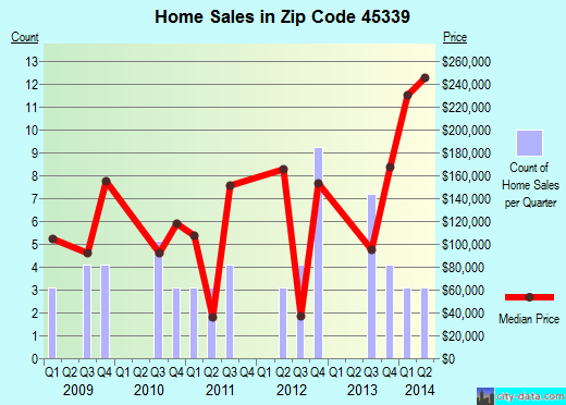 Zip code 45339 (West Milton, Ohio) real estate house value trends