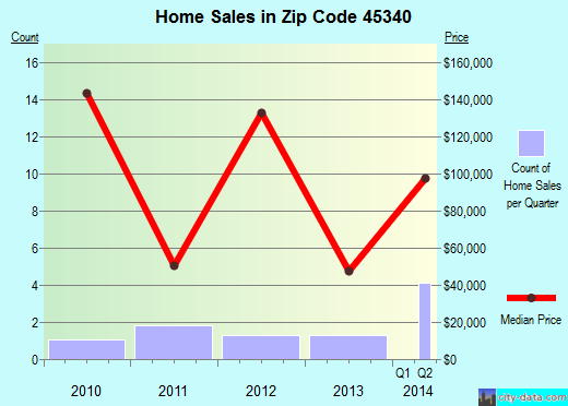 Zip code 45340 (, Ohio) real estate house value trends