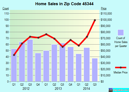 Zip code 45344 (New Carlisle, Ohio) real estate house value trends
