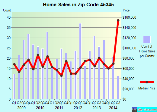 Zip code 45345 (New Lebanon, Ohio) real estate house value trends