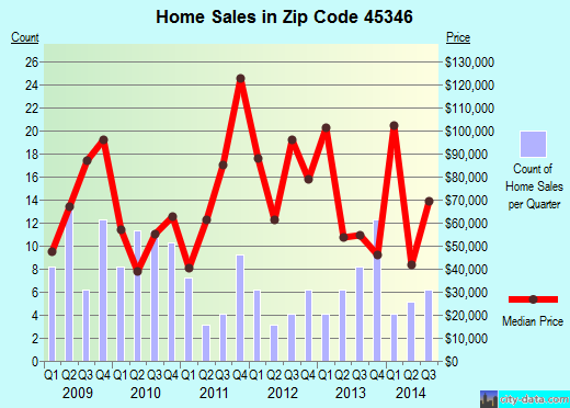 Zip code 45346 (New Madison, Ohio) real estate house value trends