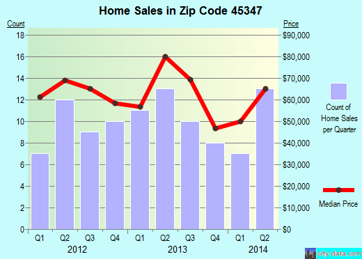 Zip code 45347 (New Paris, Ohio) real estate house value trends