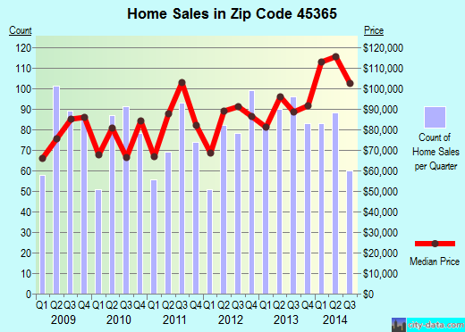 Zip code 45365 (Sidney, Ohio) real estate house value trends