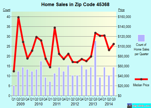 Zip code 45368 (South Charleston, Ohio) real estate house value trends