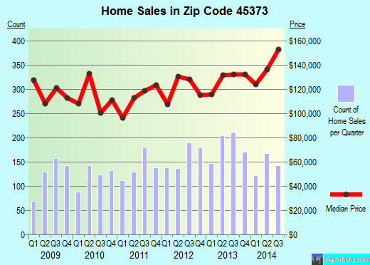 Zip code 45373 (Troy, Ohio) real estate house value trends
