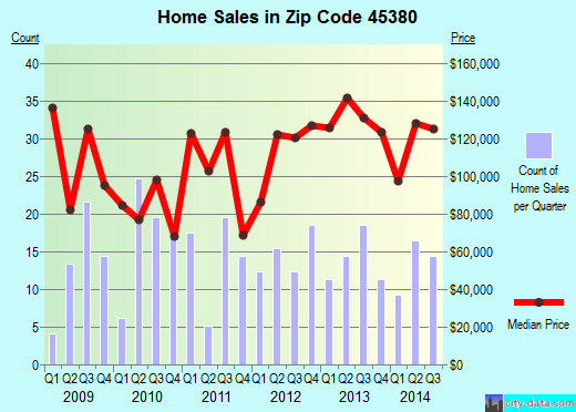 Zip code 45380 (Versailles, Ohio) real estate house value trends