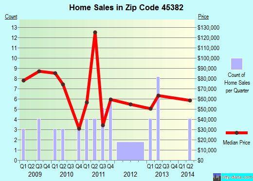 Zip code 45382 (West Manchester, Ohio) real estate house value trends