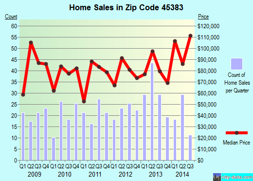 Zip code 45383 (WEST MILTON, Ohio) real estate house value trends
