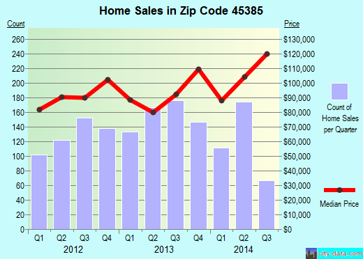 Zip code 45385 (Xenia, Ohio) real estate house value trends