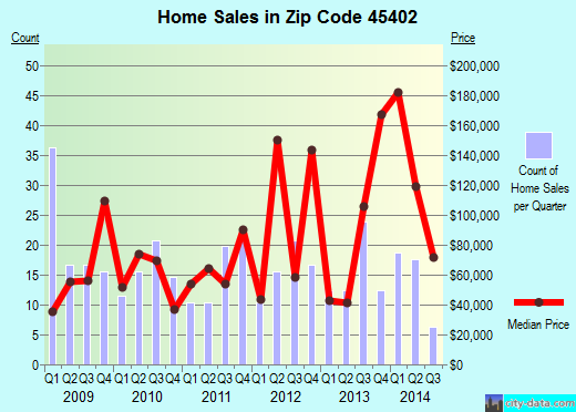 Zip code 45402 (Dayton, Ohio) real estate house value trends