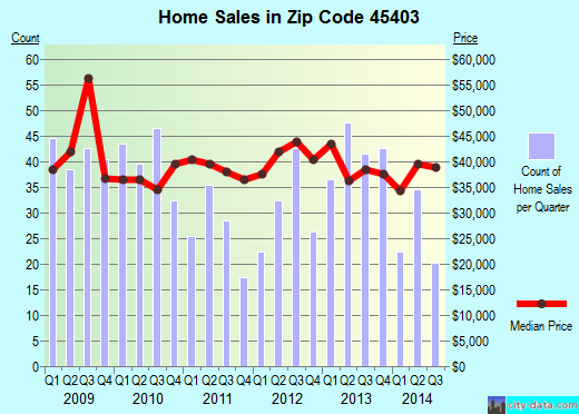 Zip code 45403 (DAYTON, Ohio) real estate house value trends