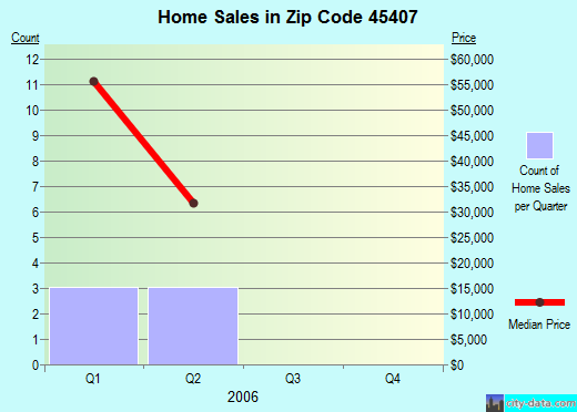 Zip code 45407 (Dayton, Ohio) real estate house value trends
