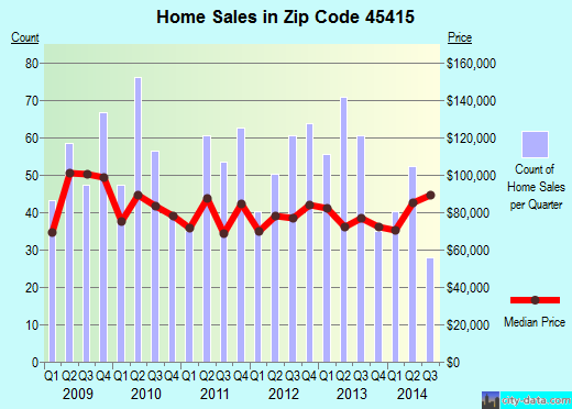 Zip code 45415 (Clayton, Ohio) real estate house value trends
