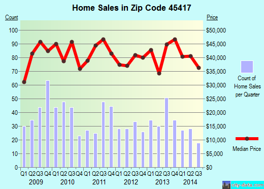 Zip code 45417 (Dayton, Ohio) real estate house value trends