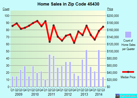 Zip code 45430 (Beavercreek, Ohio) real estate house value trends
