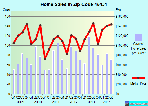 Zip code 45431 (Beavercreek, Ohio) real estate house value trends