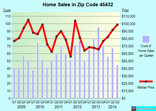 Zip code 45432 (Beavercreek, Ohio) real estate house value trends