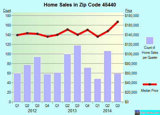 Zip code 45440 (Kettering, Ohio) real estate house value trends