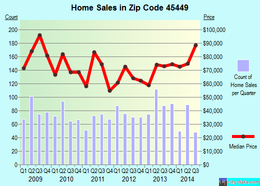 Zip code 45449 (West Carrollton, Ohio) real estate house value trends