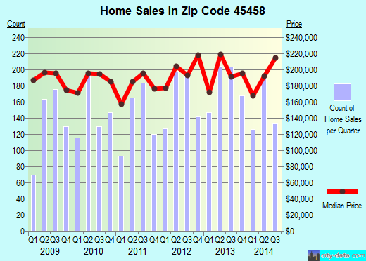 Zip code 45458 (Centerville, Ohio) real estate house value trends