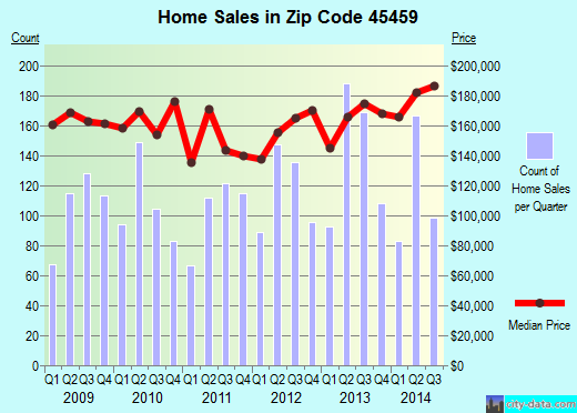 Zip code 45459 (Centerville, Ohio) real estate house value trends