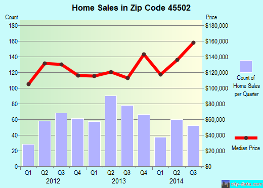 Zip code 45502 (Springfield, Ohio) real estate house value trends