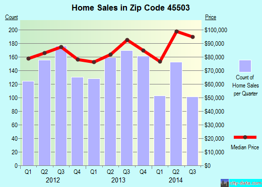 Zip code 45503 (Springfield, Ohio) real estate house value trends