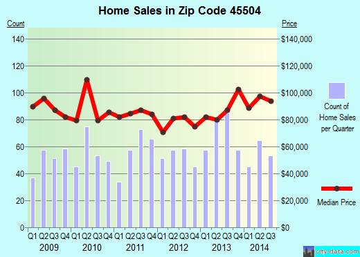 Zip code 45504 (Springfield, Ohio) real estate house value trends