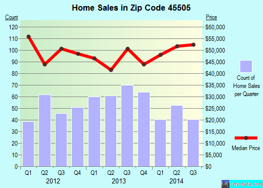 Zip code 45505 (Springfield, Ohio) real estate house value trends