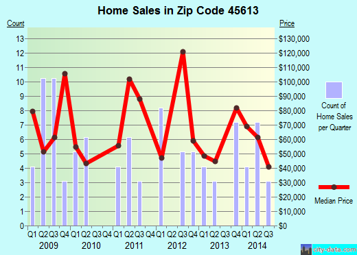 Zip code 45613 (Stockdale, Ohio) real estate house value trends