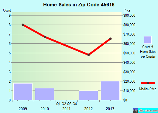 Zip code 45616 (, Ohio) real estate house value trends