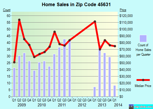 Zip code 45631 (Gallipolis, Ohio) real estate house value trends