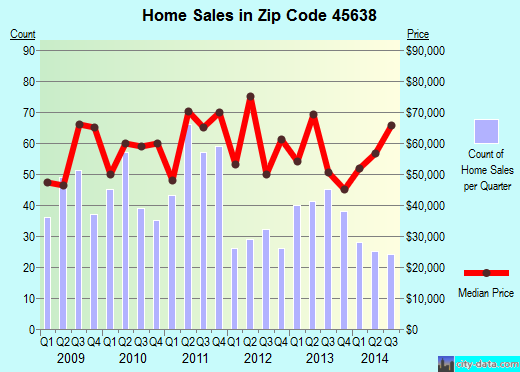 Zip code 45638 (Ironton, Ohio) real estate house value trends
