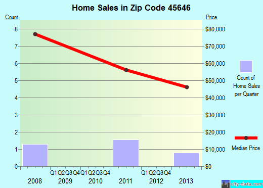 Zip code 45646 (, Ohio) real estate house value trends