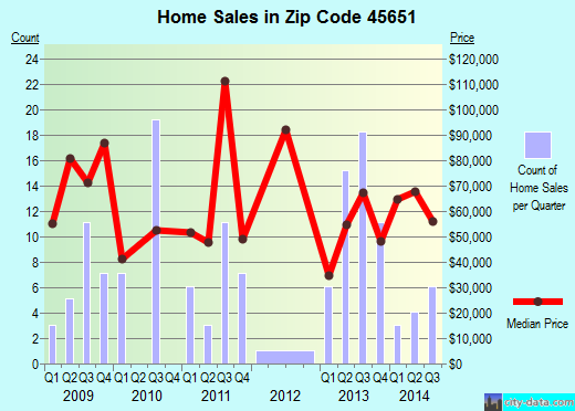 Zip code 45651 (McArthur, Ohio) real estate house value trends