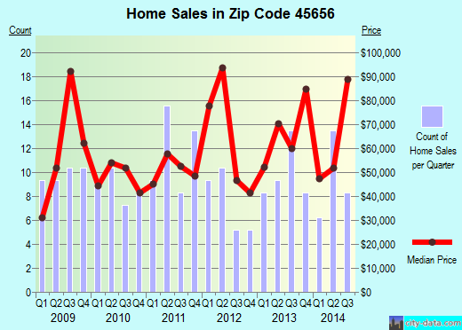 Zip code 45656 (Oak Hill, Ohio) real estate house value trends