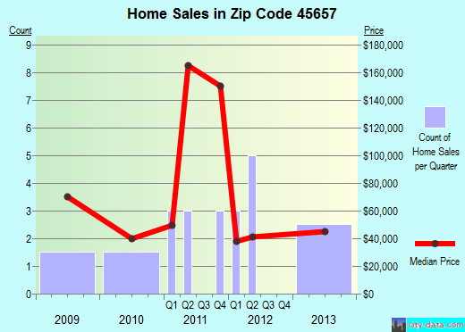 Zip code 45657 (Otway, Ohio) real estate house value trends